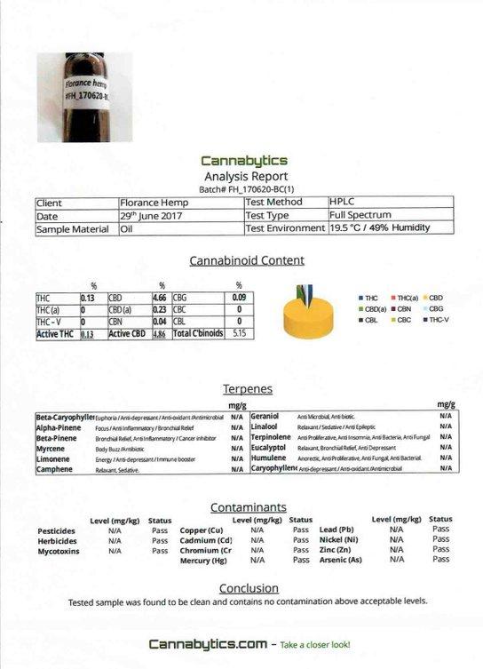 Lab Tests - Test Copy - Bristol CBD Oil
