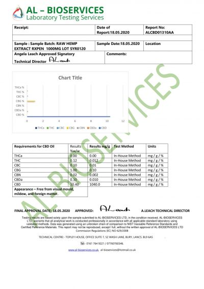 10% Whole Plant Lab Test Report