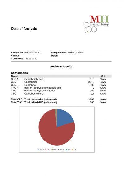 Bristol CBD Lab Test Reports - 20% Gold